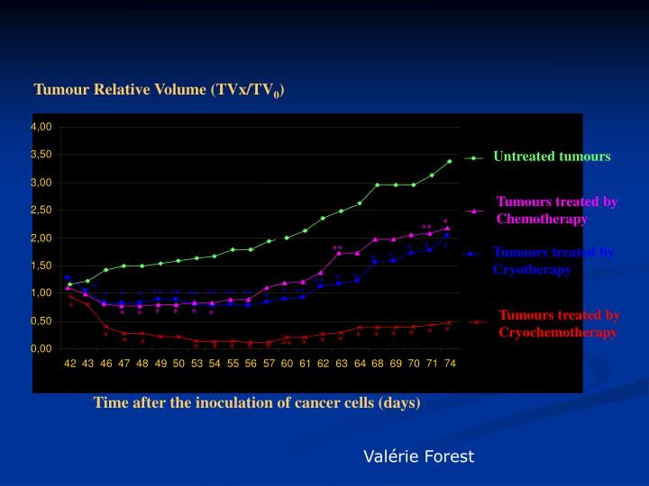 Tumour Relative Volume (TVx/TV