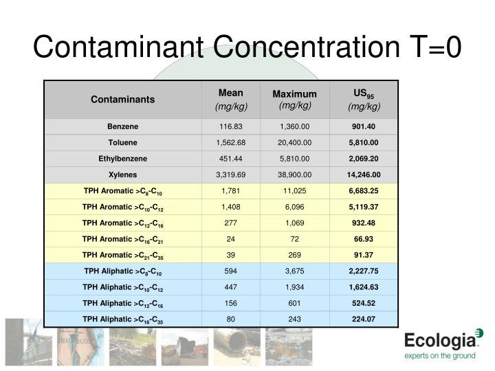 Contaminant Concentration T=0