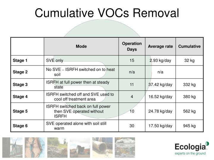Cumulative VOCs Removal