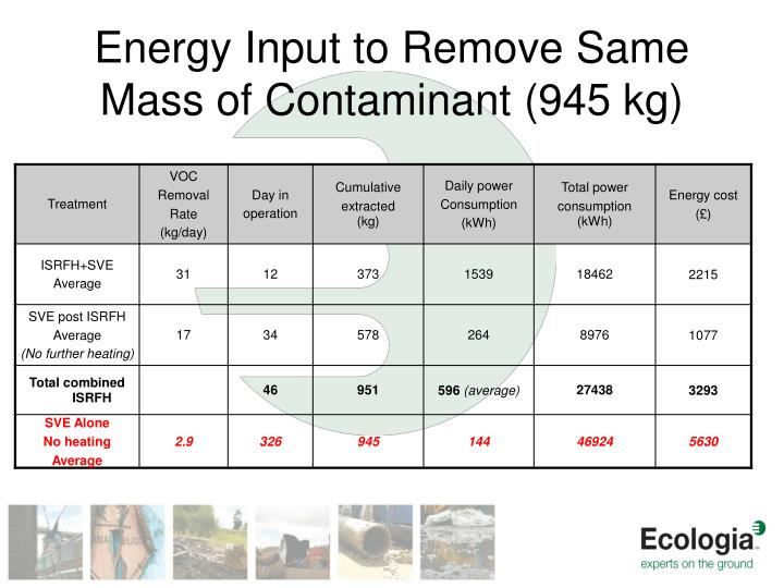 Energy Input to Remove Same Mass of Contaminant (945 kg)