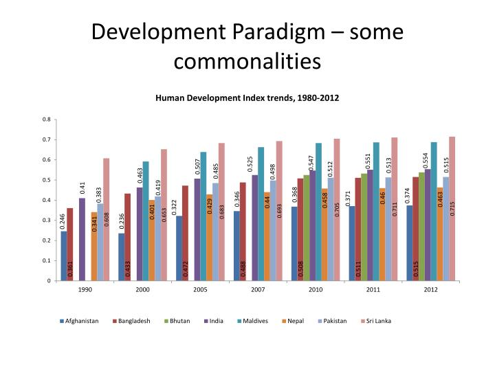 Development paradigm some commonalities