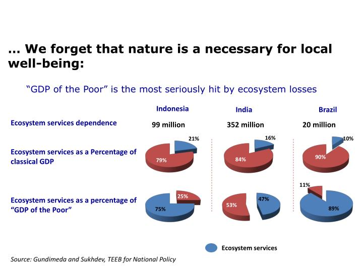 … We forget that nature is a necessary for local well-being: