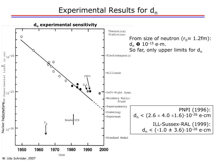 Experimental Results for d