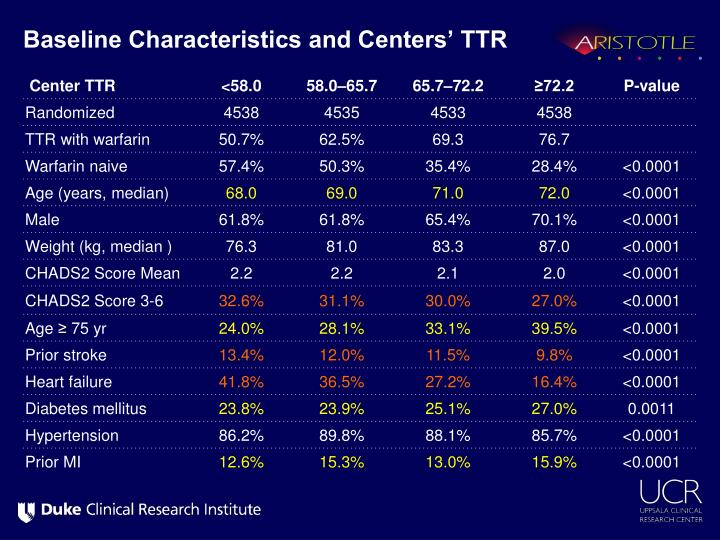 Baseline Characteristics and Centers' TTR
