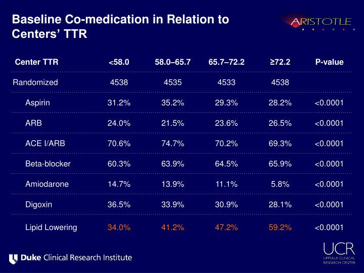 Baseline Co-medication in Relation to Centers' TTR