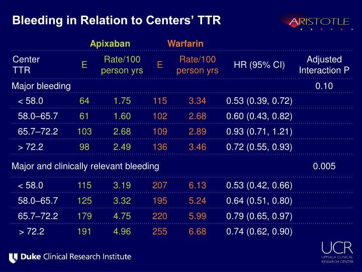 Bleeding in Relation to Centers' TTR