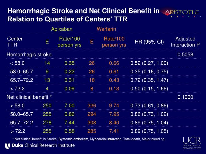 Hemorrhagic Stroke and Net Clinical Benefit in Relation to Quartiles of Centers' TTR
