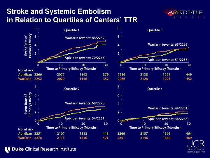 Stroke and Systemic Embolism
