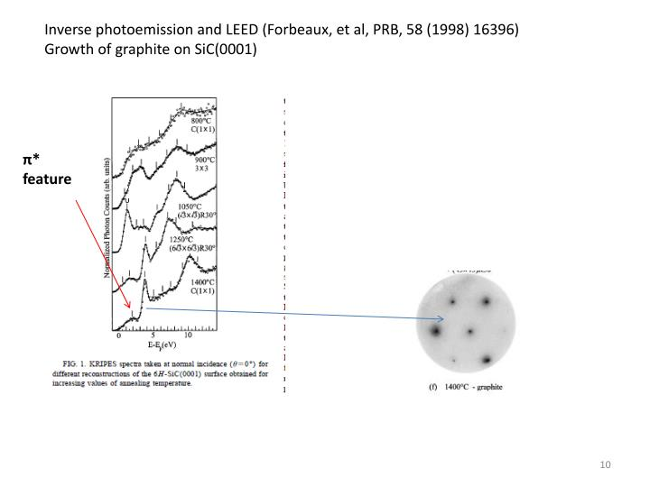 Inverse photoemission and LEED (Forbeaux, et al, PRB, 58 (1998) 16396)