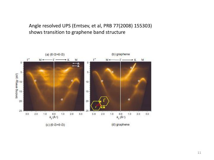 Angle resolved UPS (Emtsev, et al, PRB 77(2008) 155303)  shows transition to graphene band structure