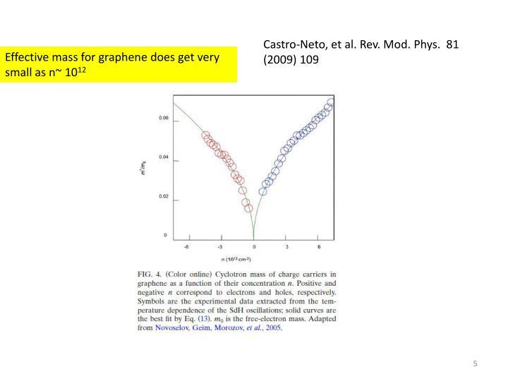 Castro-Neto, et al. Rev. Mod. Phys.  81 (2009) 109