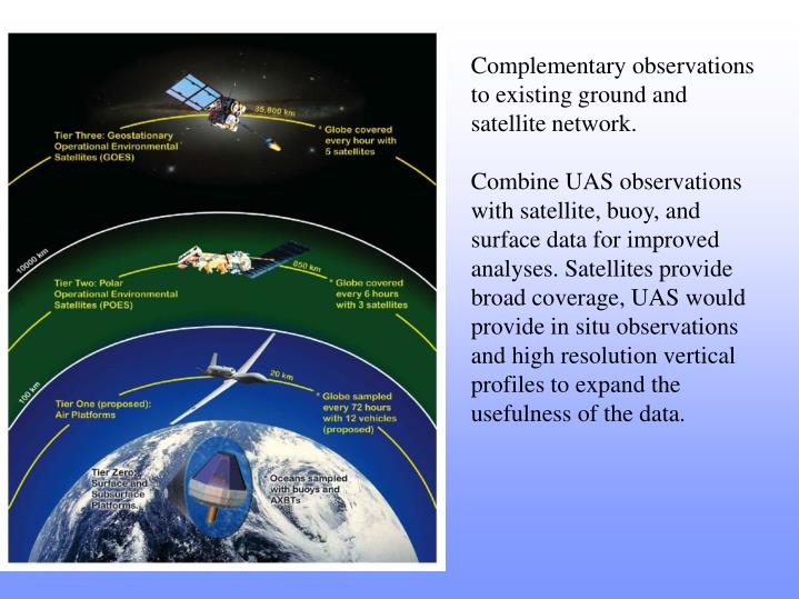 Complementary observations to existing ground and satellite network.