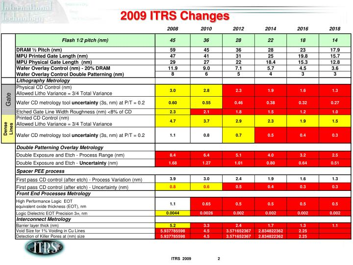2009 ITRS Changes