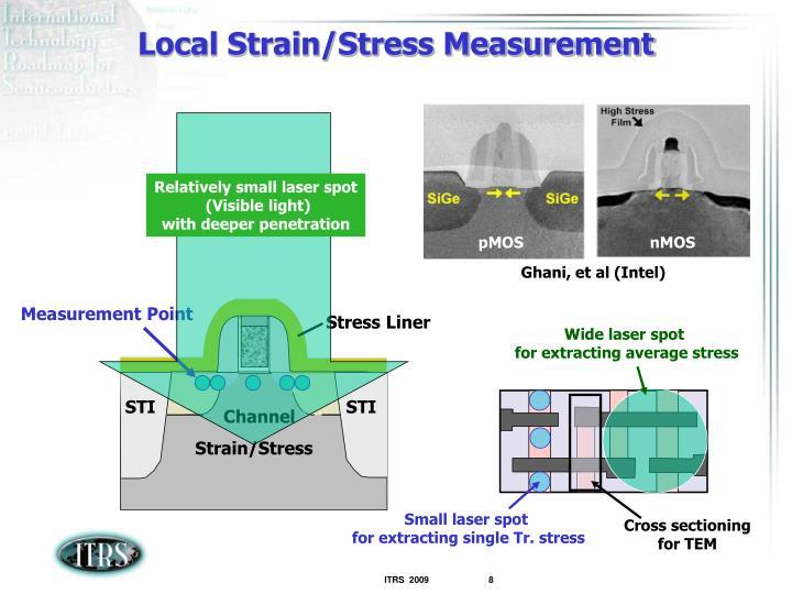 Measurement Point