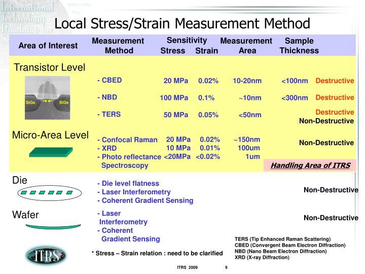 Local Stress/Strain Measurement Method