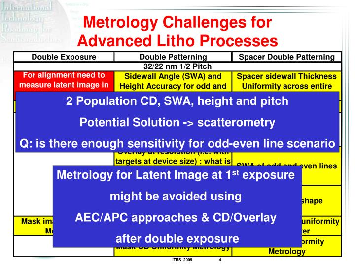 Metrology Challenges for