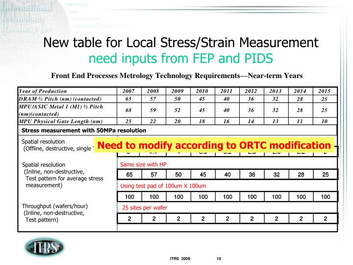 Need to modify according to ORTC modification