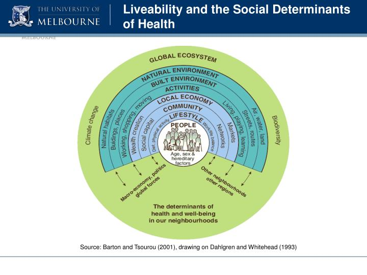 Liveability and the Social Determinants of Health