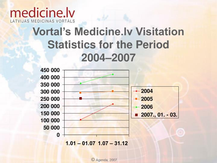 Vortal's Medicine.lv Visitation Statistics for the Period