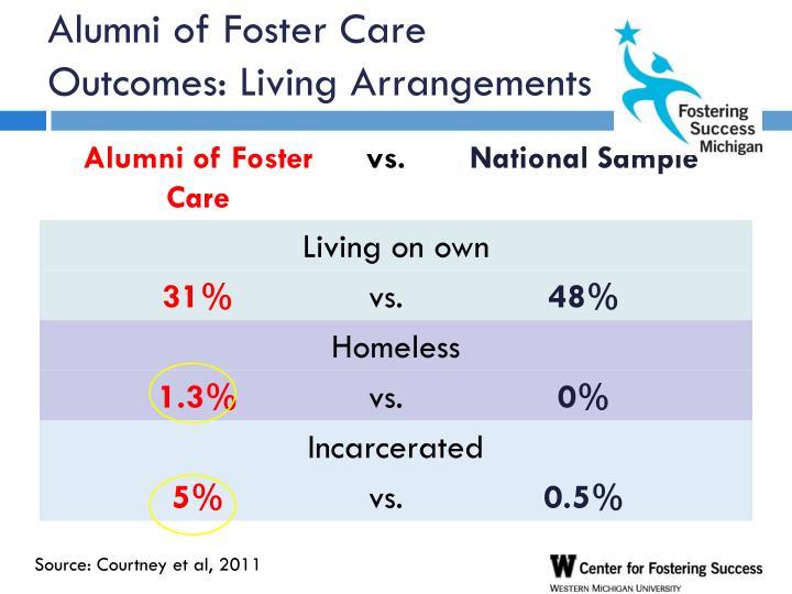 Alumni of Foster Care