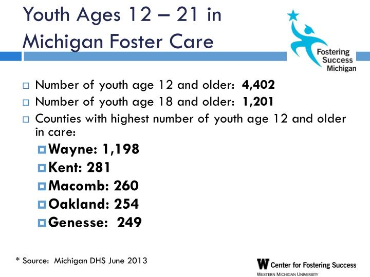 Youth Ages 12 – 21 in