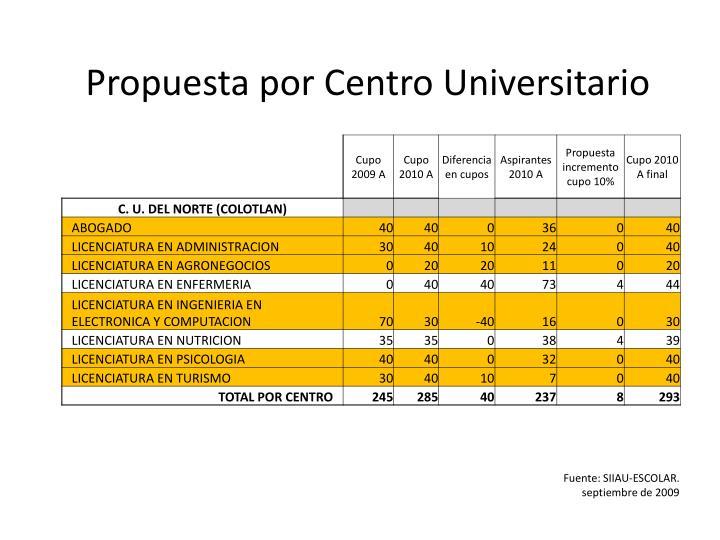 Propuesta por Centro Universitario