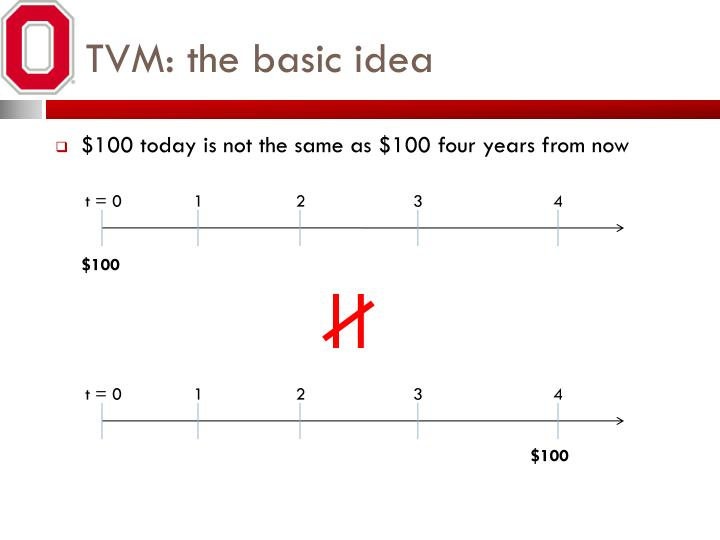 TVM: the basic idea