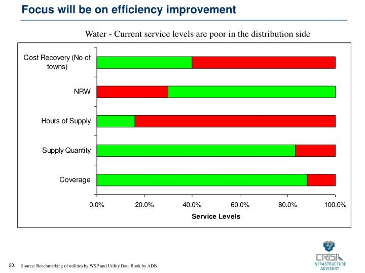 Focus will be on efficiency improvement