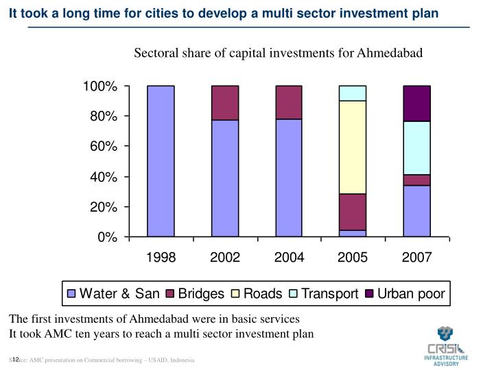 It took a long time for cities to develop a multi sector investment plan