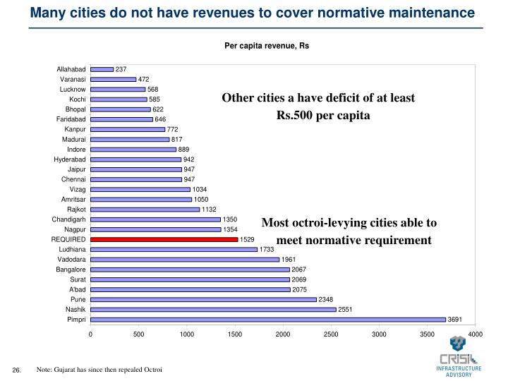 Many cities do not have revenues to cover normative maintenance