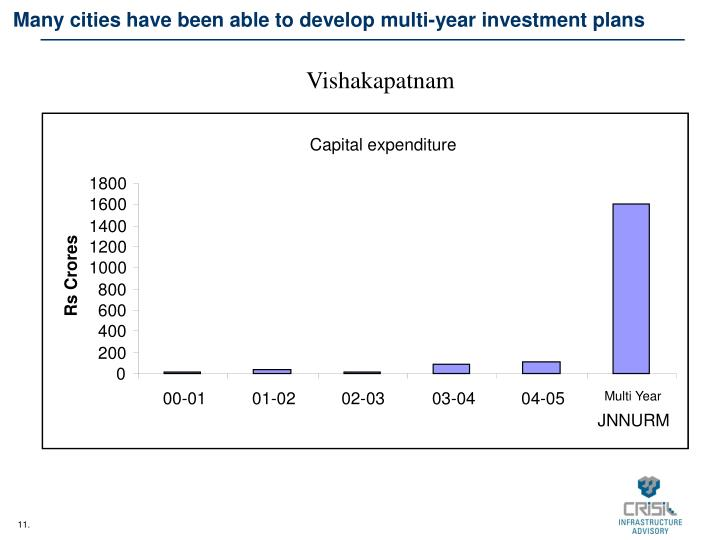 Many cities have been able to develop multi-year investment plans
