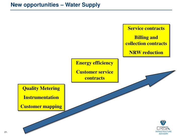New opportunities – Water Supply