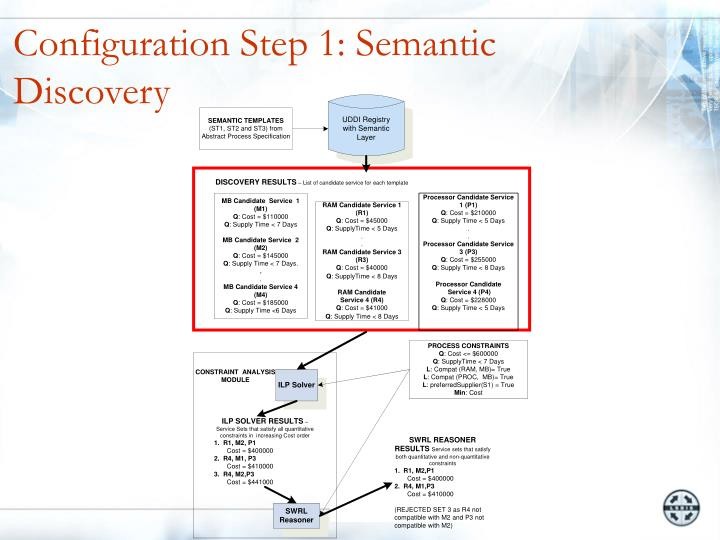 Configuration Step 1: Semantic Discovery