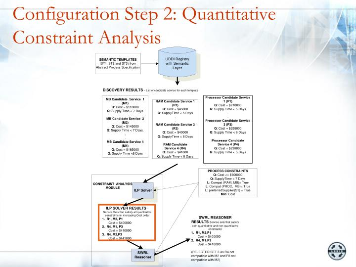 Configuration Step 2: Quantitative Constraint Analysis