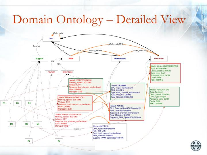 Domain Ontology – Detailed View