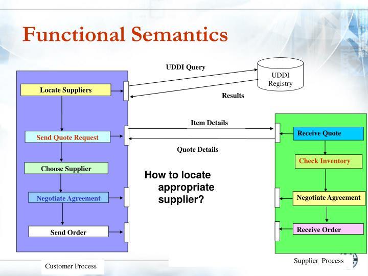 Functional Semantics