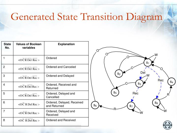 Generated State Transition Diagram