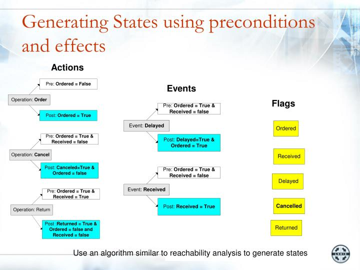 Generating States using preconditions and effects