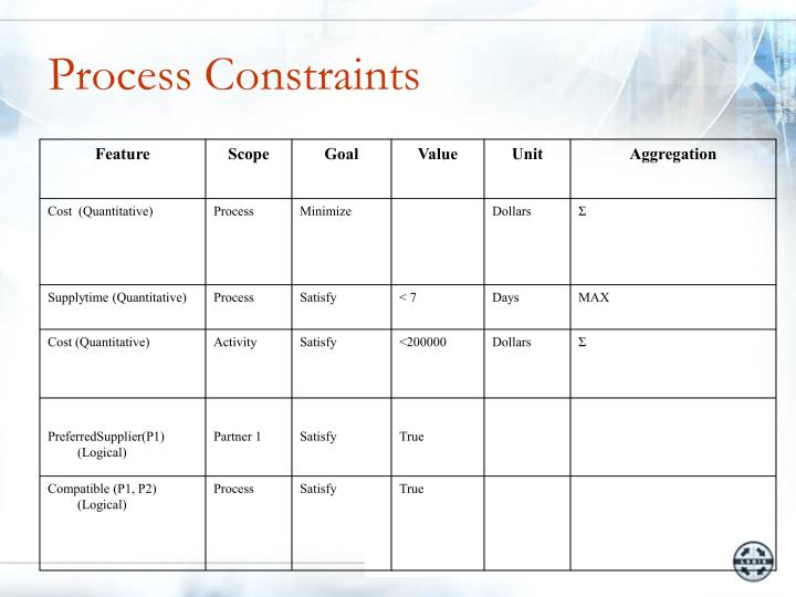Process Constraints