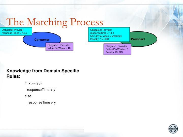 The Matching Process