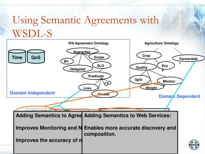 Using Semantic Agreements with WSDL-S