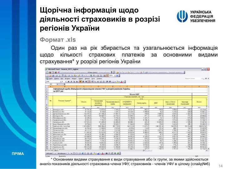 Щорічна інформація щодо діяльності страховиків в розрізі регіонів України