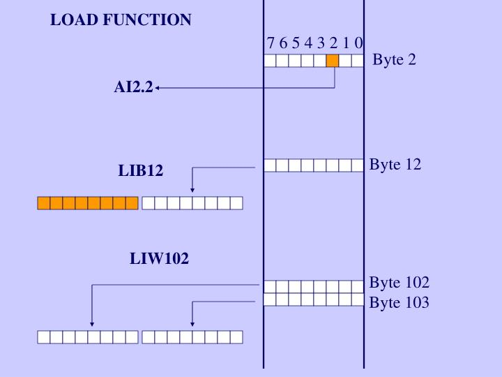 LOAD FUNCTION