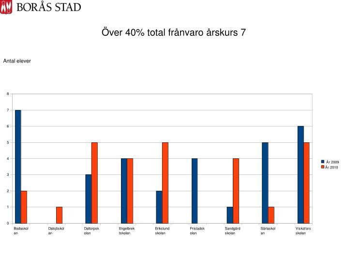 Över 40% total frånvaro årskurs 7