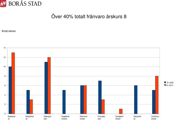 Över 40% totalt frånvaro årskurs 8