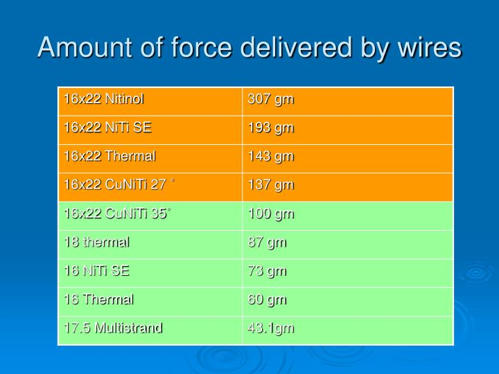 Amount of force delivered by wires