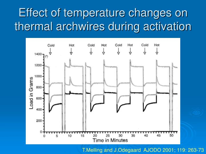 Effect of temperature changes on thermal archwires during activation