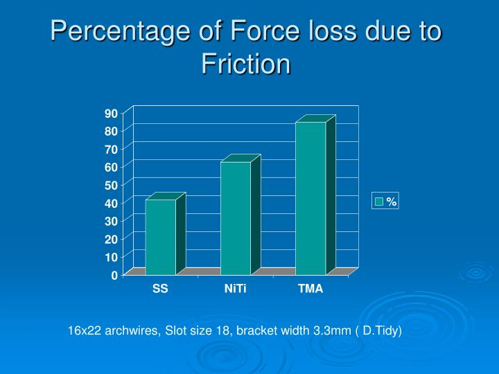 Percentage of Force loss due to Friction