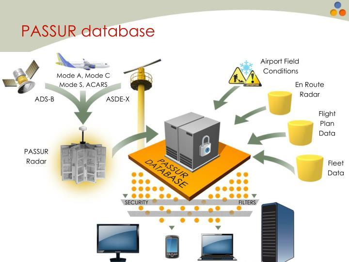 PASSUR database