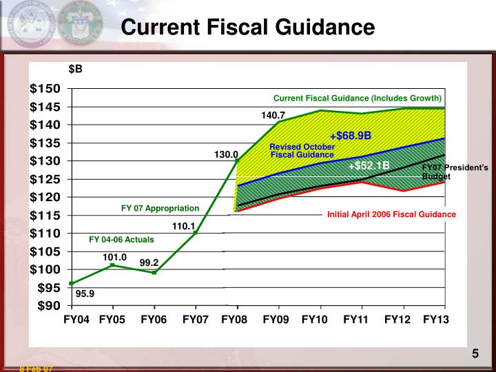 Current Fiscal Guidance